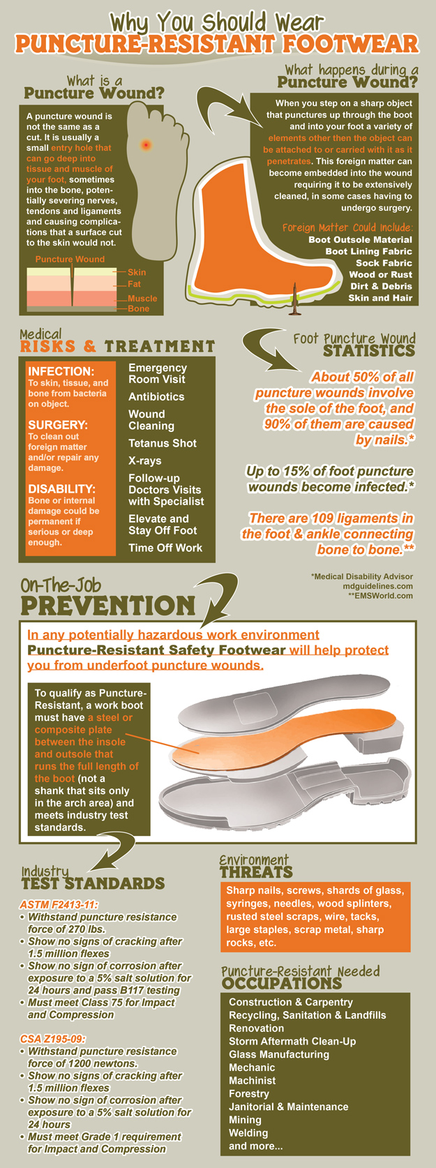 Puncture Resistant Footwear Infographic