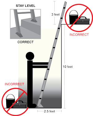 Ladder Guidelines